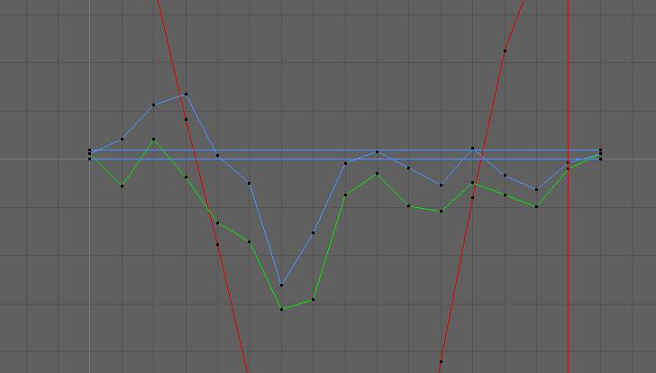 irregular graphs
